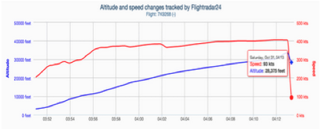 altitude-vitesse