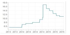 banque centrale russe 2015