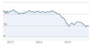 baril brent dollar 2015