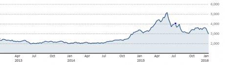 indice shangai 2016