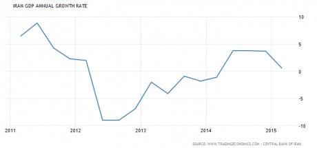 Iran croissance