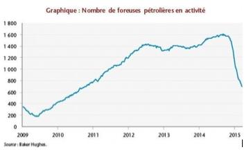 nombre foreuses petrolieres