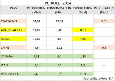rouble et baril pétrole