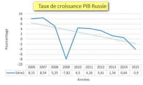 PIB Russie