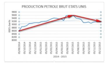 production petrole usa