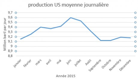 production us