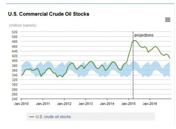 stock energie petrole usa