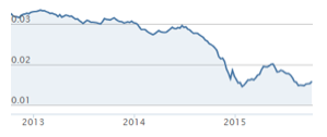 valeur du rouble en 2015