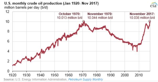 production mensuelle pétrole états unis