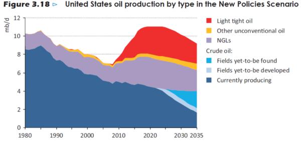 production pétrole états unis