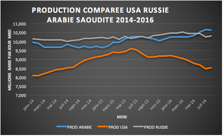 production pétrole usa russie et arabie saoudite 2014