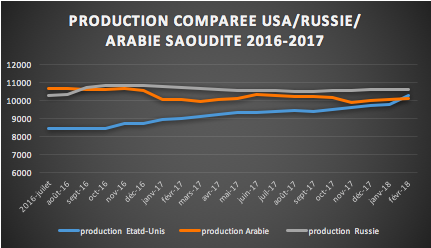 production pétrole usa russie et arabie saoudite 2016