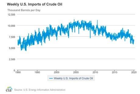 importation pétrole Etat-Unis