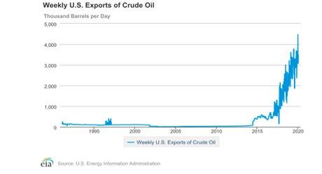 export du pétrole Etats Unis
