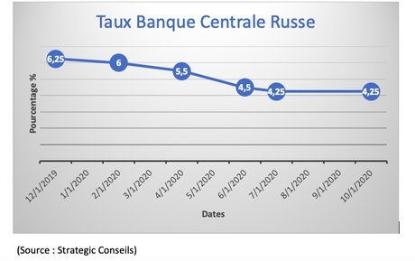 taux russe rouble 2020 09