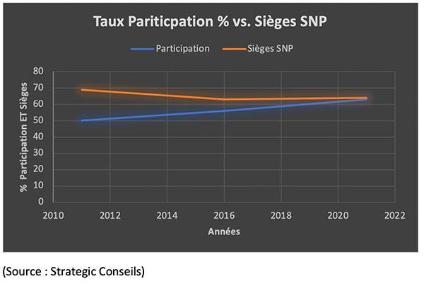 sieges snp